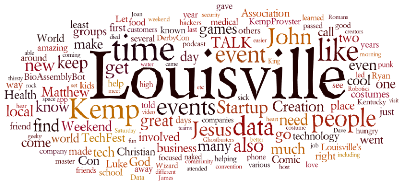 Blog Wordle 2015